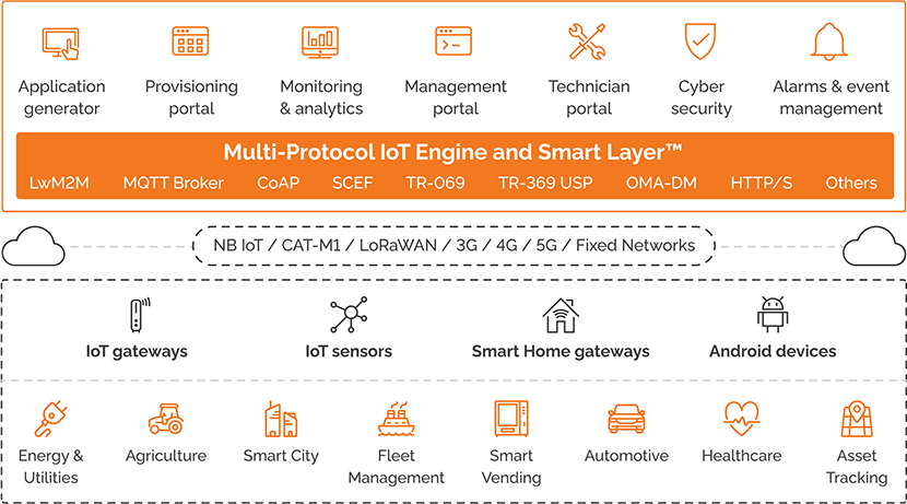 IoT engine and smart layer diagram