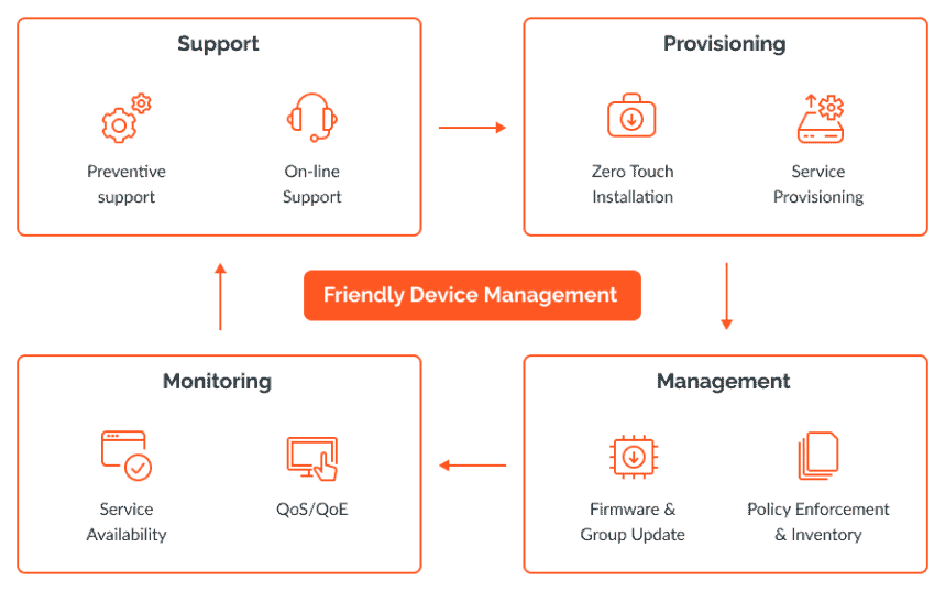 illustration of Friendly Technologies' device management